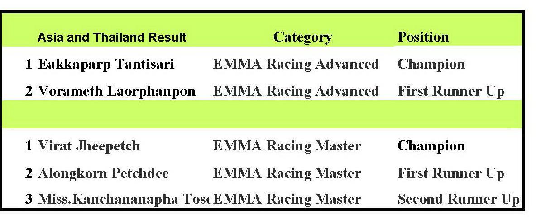 EMMA Racing